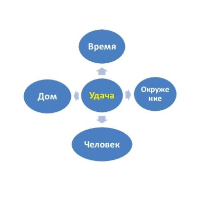 4 основы фэн-шуй